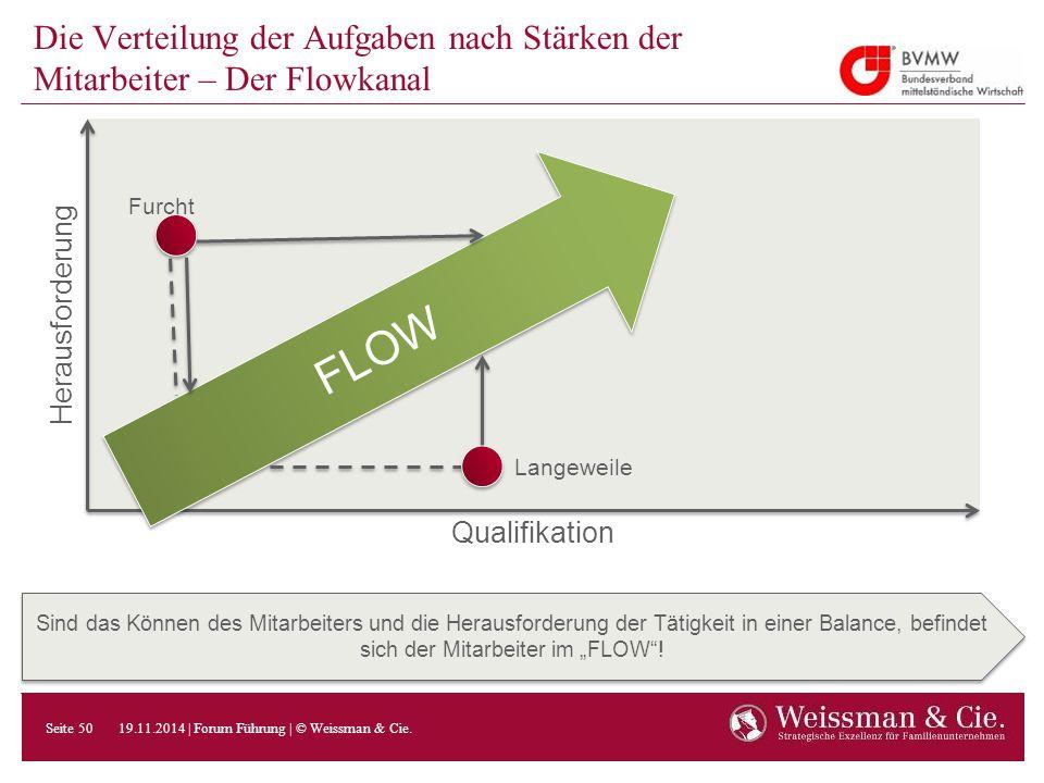 Die Verteilung der Aufgaben nach Stärken der Mitarbeiter – Der Flowkanal