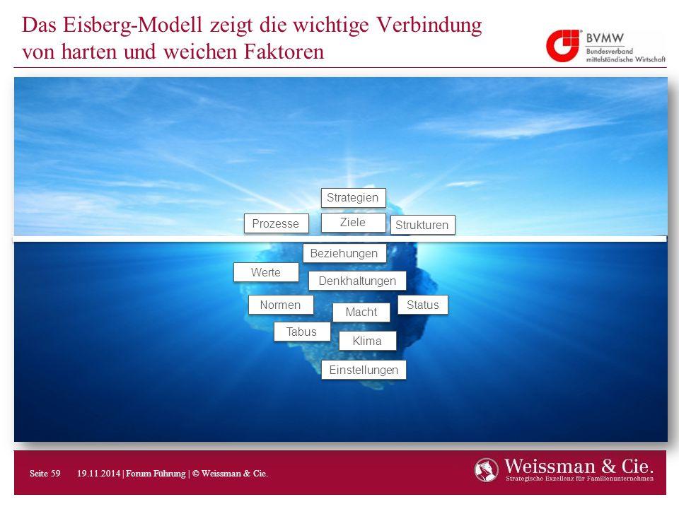Das Eisberg-Modell zeigt die wichtige Verbindung von harten und weichen Faktoren