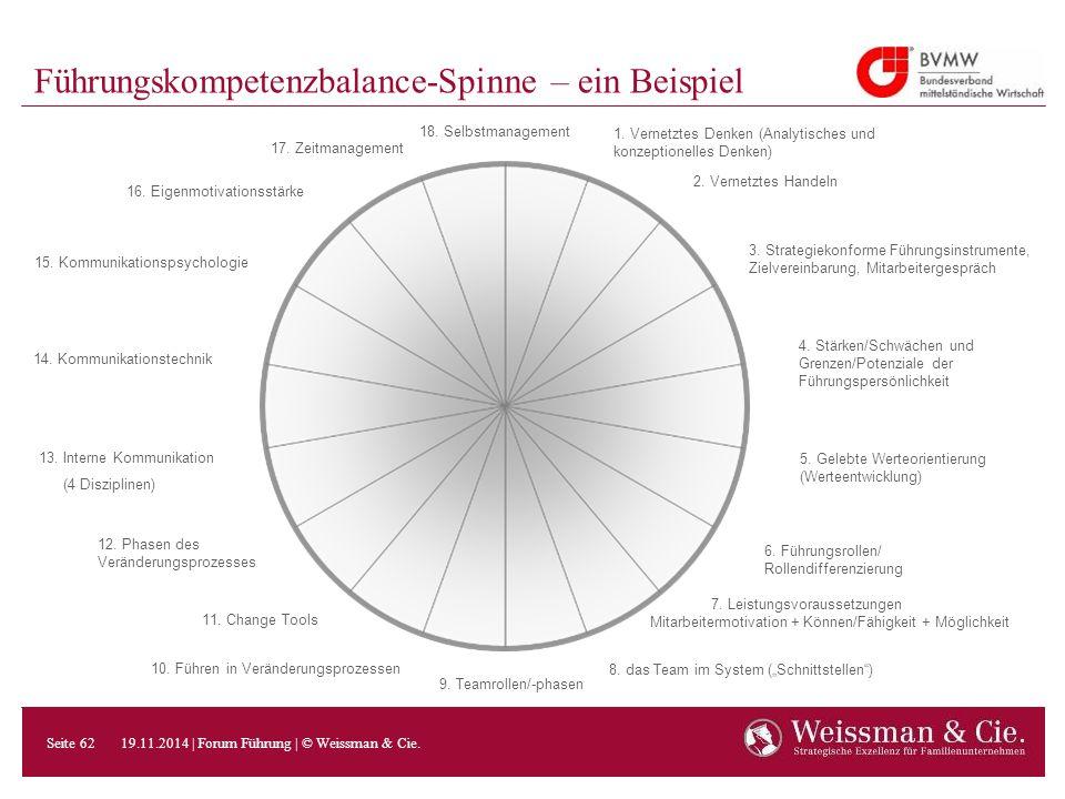 Führungskompetenzbalance-Spinne – ein Beispiel