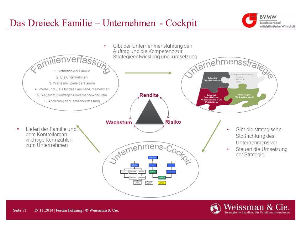 Das Dreieck Familie – Unternehmen - Cockpit