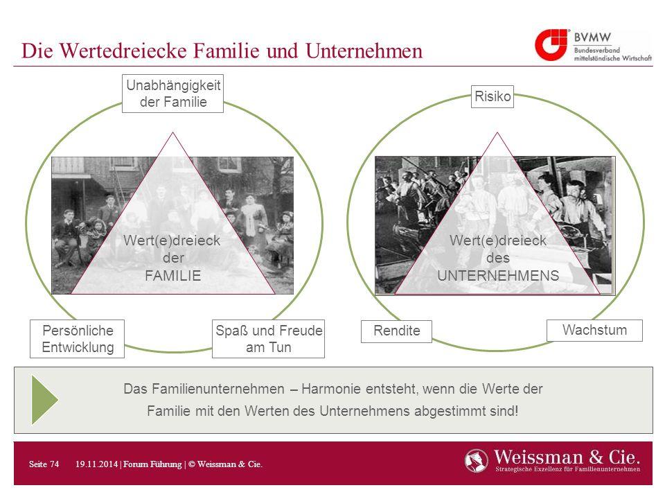 Die Wertedreiecke Familie und Unternehmen