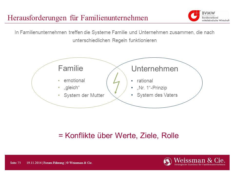 Herausforderungen für Familienunternehmen