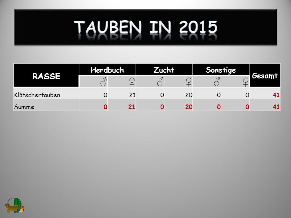 Tauben in 2015 ♂ ♀ RASSE Herdbuch Zucht Sonstige Gesamt