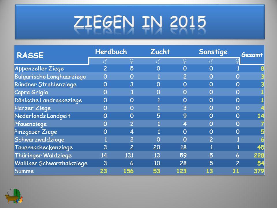 Ziegen in 2015 RASSE Herdbuch Zucht Sonstige Gesamt Appenzeller Ziege