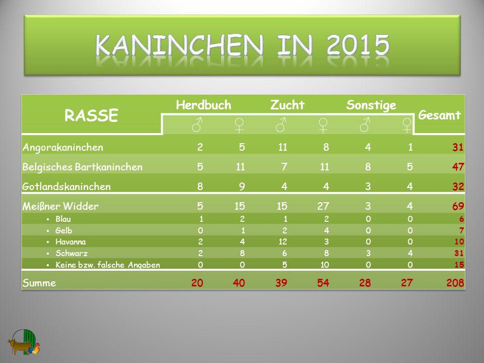 Kaninchen in 2015 RASSE ♂ ♀ Herdbuch Zucht Sonstige Gesamt