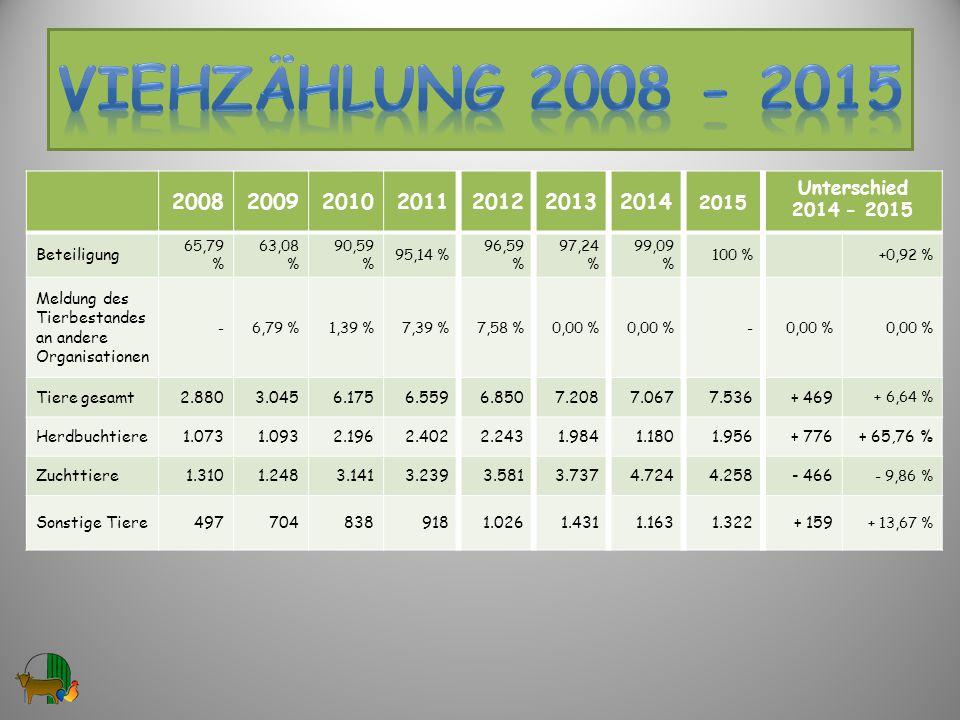 VIEHzählung 2008 - 2015 2008. 2009. 2010. 2011. 2012. 2013. 2014. 2015. Unterschied. 2014 - 2015.