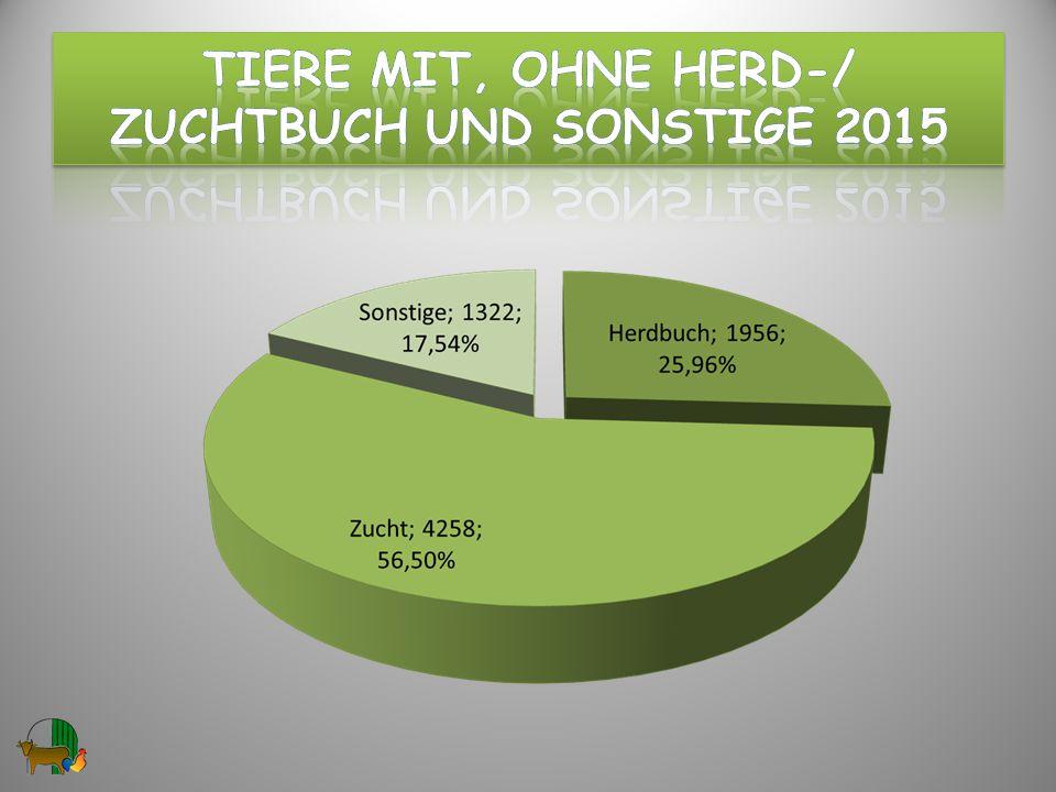 Tiere mit, ohne hERD-/ ZuchtBUCH und Sonstige 2015