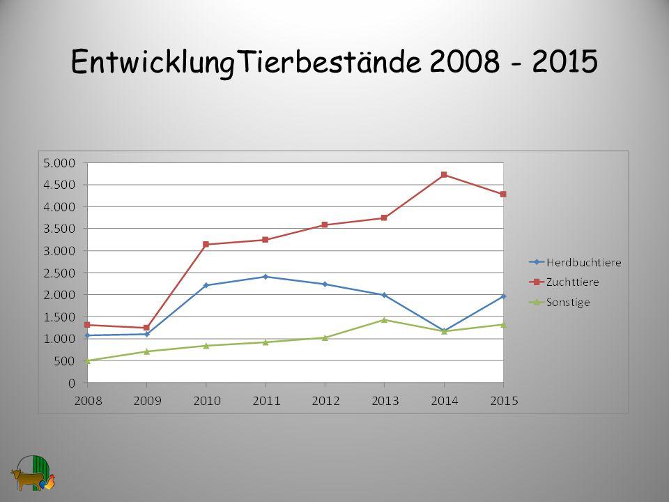 EntwicklungTierbestände 2008 - 2015