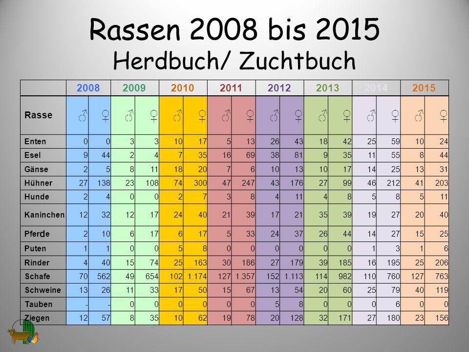 Rassen 2008 bis 2015 Herdbuch/ Zuchtbuch