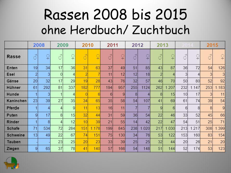 Rassen 2008 bis 2015 ohne Herdbuch/ Zuchtbuch