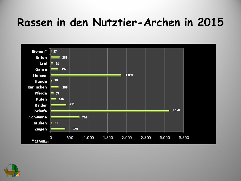 Rassen in den Nutztier-Archen in 2015