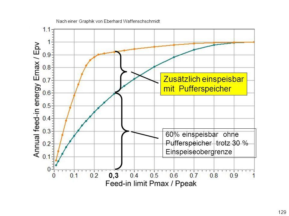 Nach einer Graphik von Eberhard Waffenschschmidt