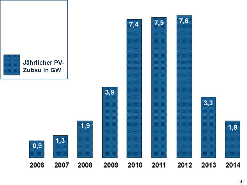 Jährlicher PV-Zubau in GW