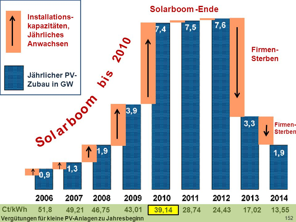 Solarboom -Ende Installations-kapazitäten, Jährliches Anwachsen. Jährlicher PV-Zubau in GW. b. i.