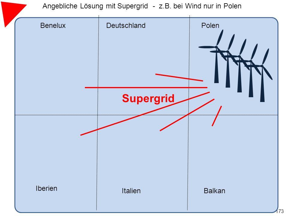 Angebliche Lösung mit Supergrid - z.B. bei Wind nur in Polen