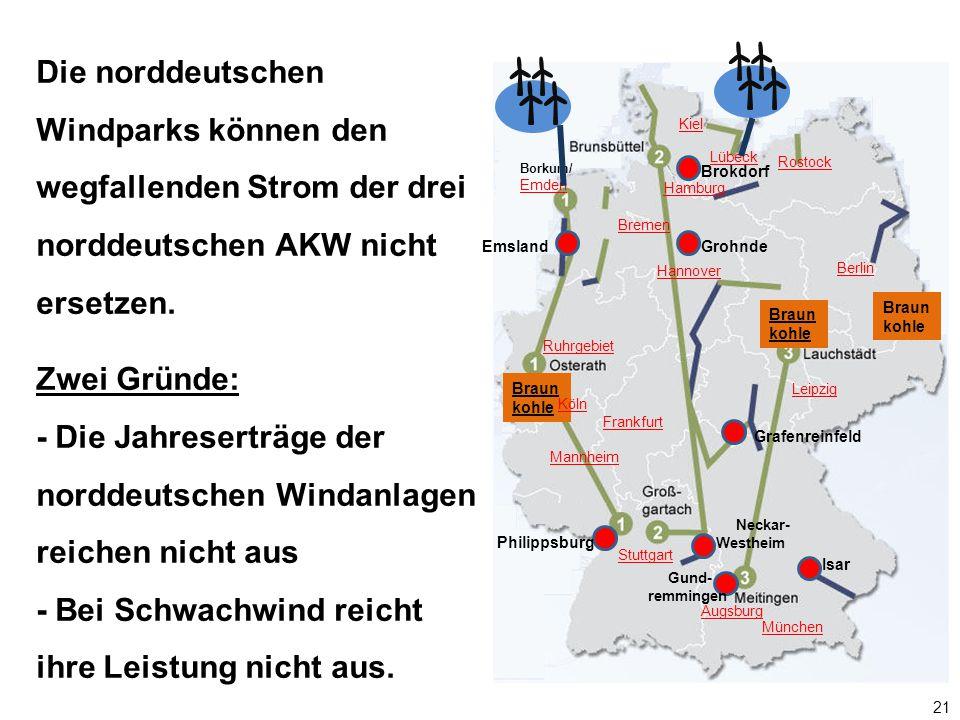 Die norddeutschen Windparks können den wegfallenden Strom der drei norddeutschen AKW nicht ersetzen.