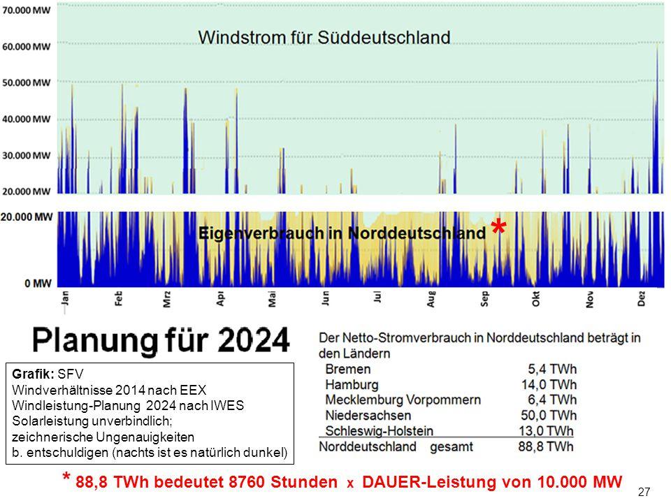 * * 88,8 TWh bedeutet 8760 Stunden x DAUER-Leistung von 10.000 MW