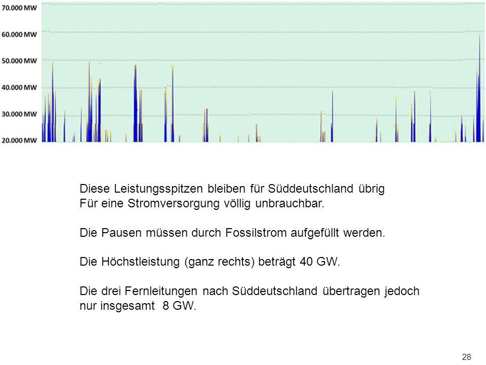 Diese Leistungsspitzen bleiben für Süddeutschland übrig