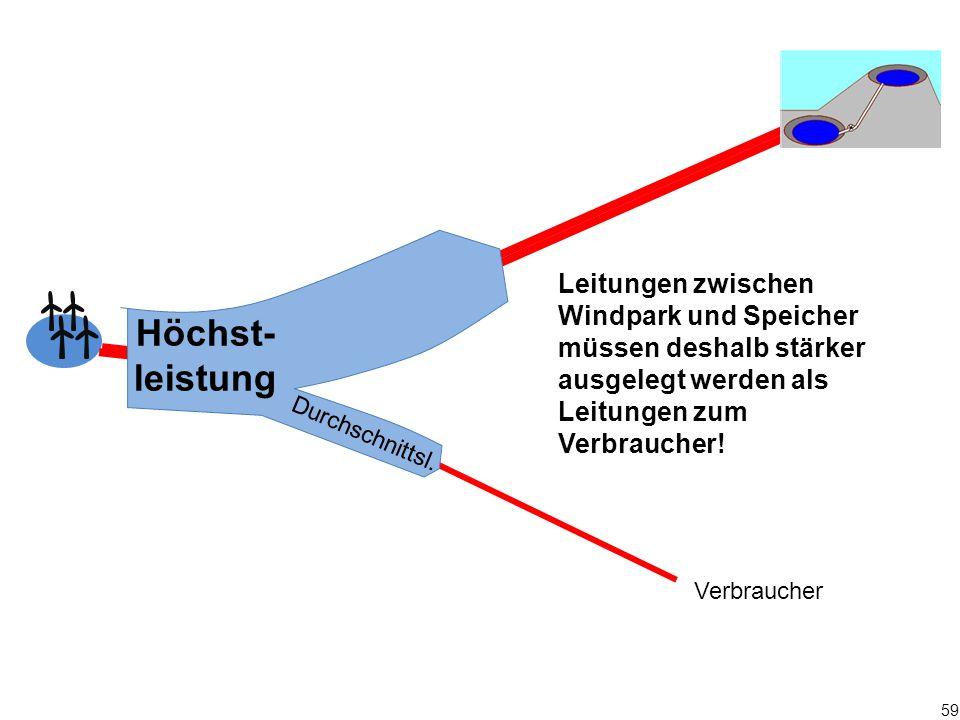 Leitungen zwischen Windpark und Speicher müssen deshalb stärker ausgelegt werden als Leitungen zum Verbraucher!