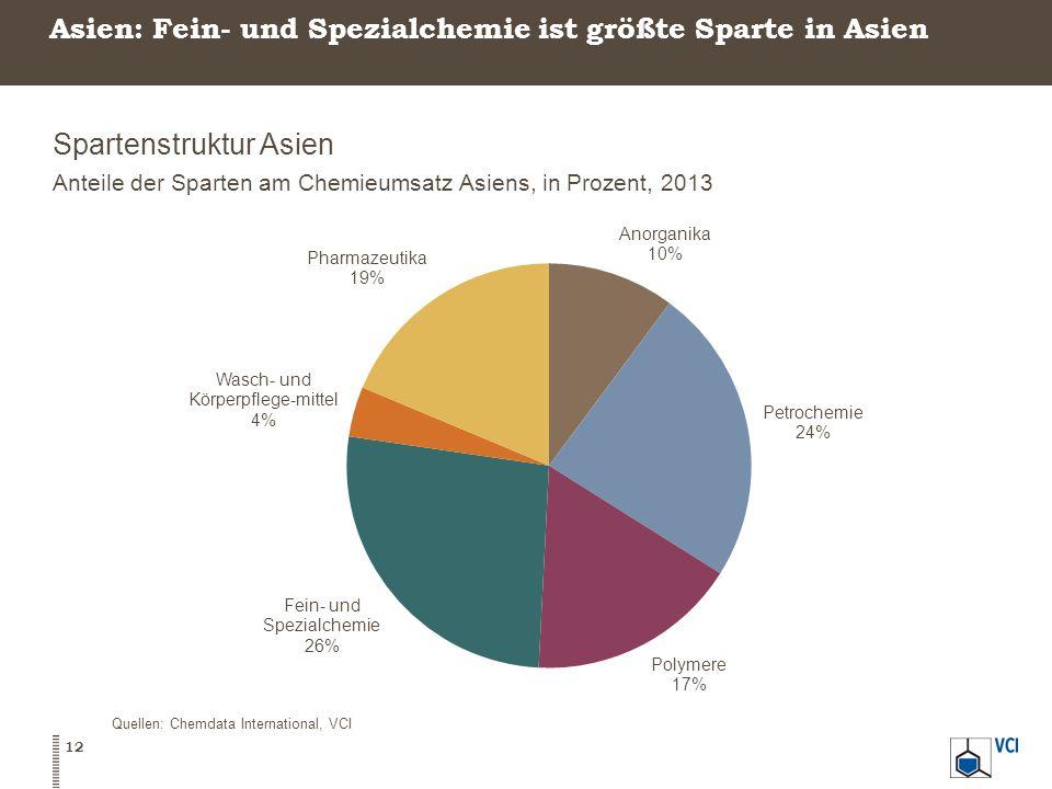 Asien: Fein- und Spezialchemie ist größte Sparte in Asien