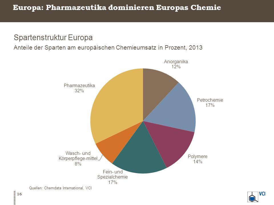 Europa: Pharmazeutika dominieren Europas Chemie
