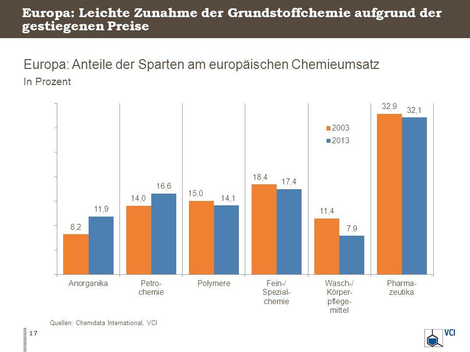 Europa: Anteile der Sparten am europäischen Chemieumsatz