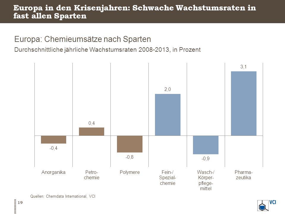 Europa: Chemieumsätze nach Sparten