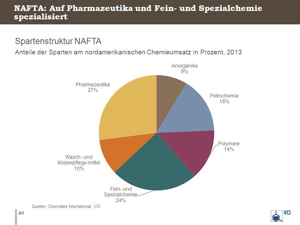 NAFTA: Auf Pharmazeutika und Fein- und Spezialchemie spezialisiert