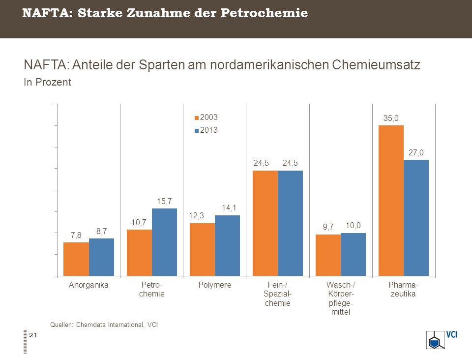 NAFTA: Starke Zunahme der Petrochemie