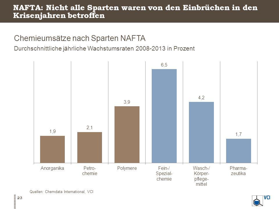 Chemieumsätze nach Sparten NAFTA