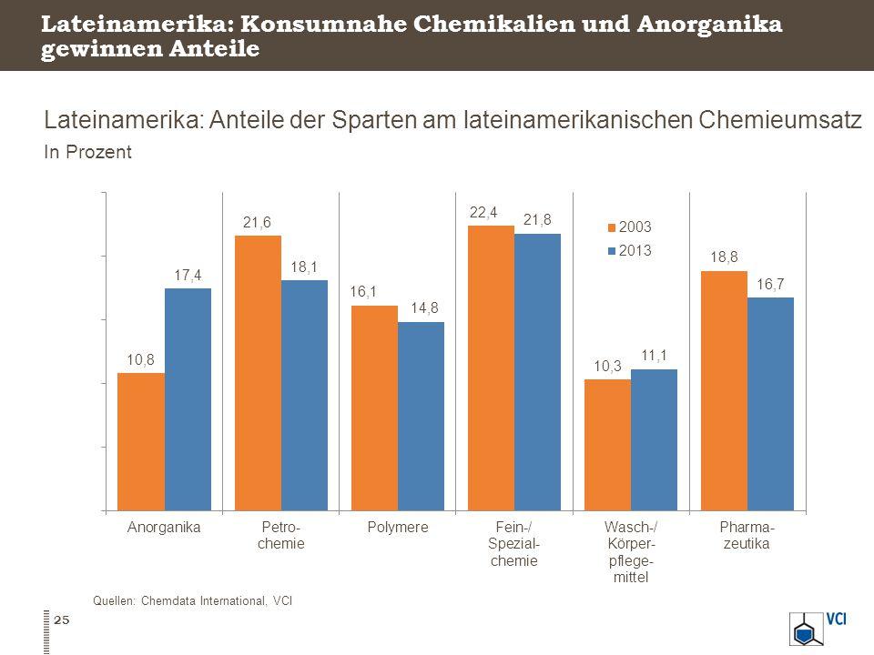 Lateinamerika: Konsumnahe Chemikalien und Anorganika gewinnen Anteile