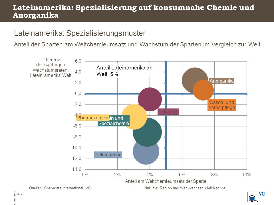 Lateinamerika: Spezialisierung auf konsumnahe Chemie und Anorganika
