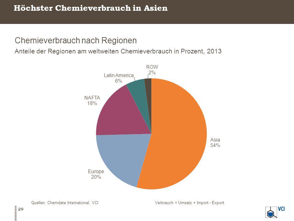 Höchster Chemieverbrauch in Asien