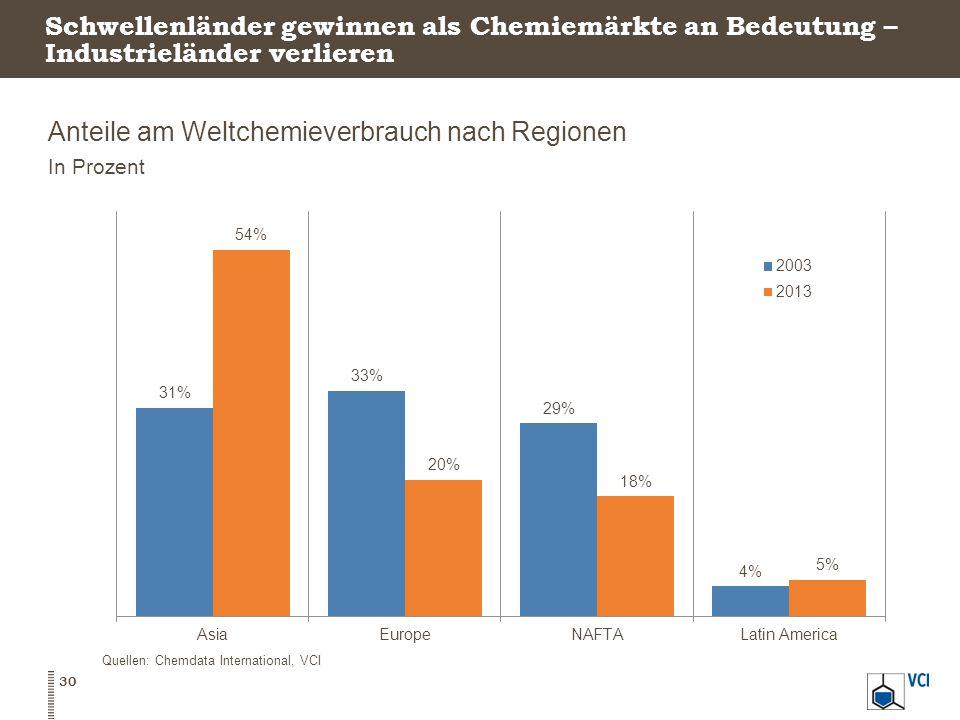 Anteile am Weltchemieverbrauch nach Regionen
