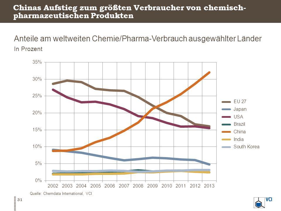 Anteile am weltweiten Chemie/Pharma-Verbrauch ausgewählter Länder