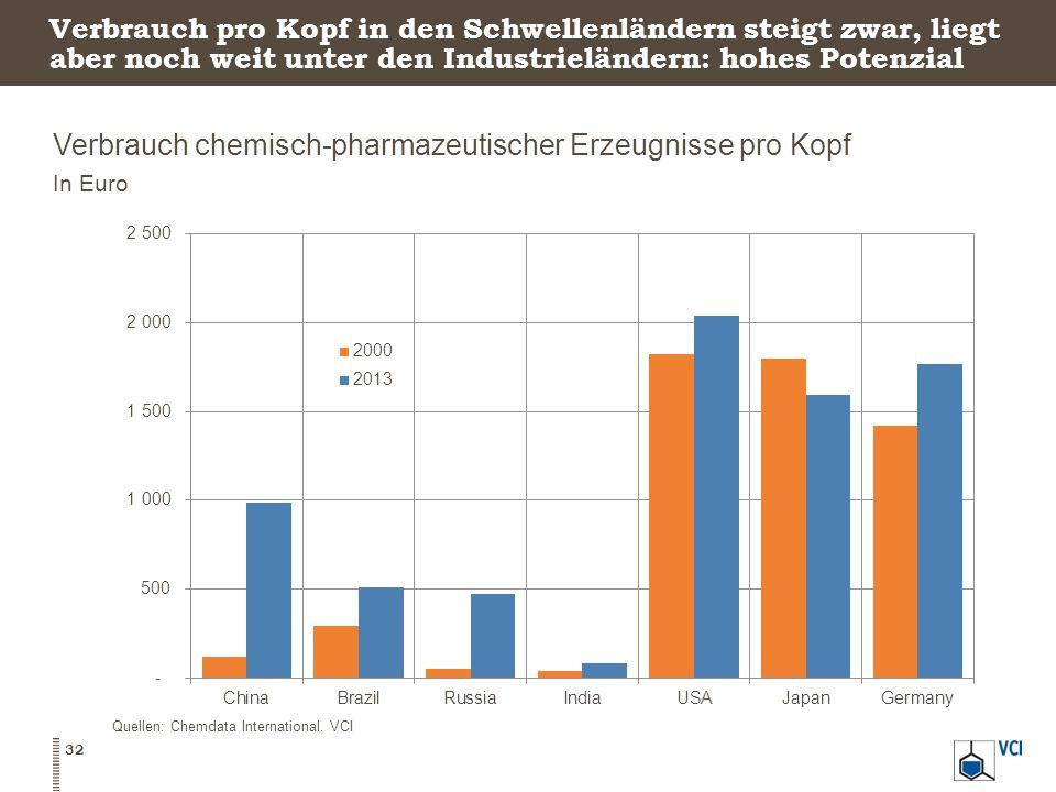 Verbrauch chemisch-pharmazeutischer Erzeugnisse pro Kopf