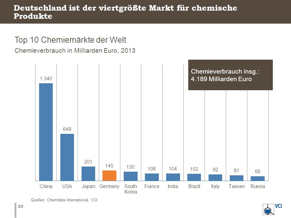 Deutschland ist der viertgrößte Markt für chemische Produkte