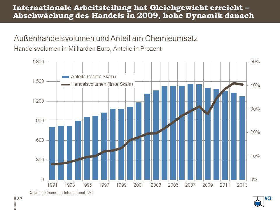 Außenhandelsvolumen und Anteil am Chemieumsatz