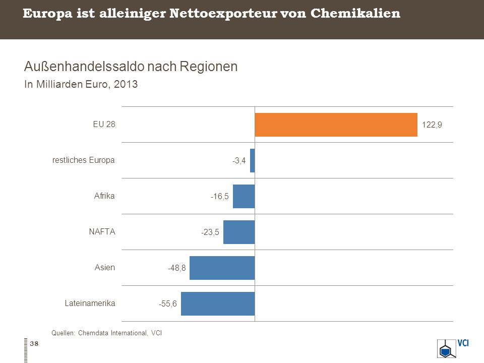 Europa ist alleiniger Nettoexporteur von Chemikalien