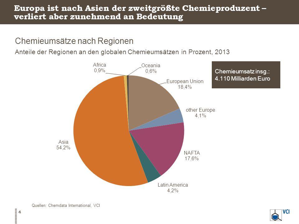 Chemieumsätze nach Regionen