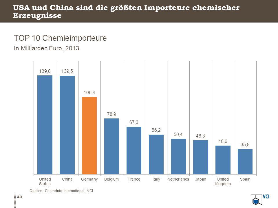 USA und China sind die größten Importeure chemischer Erzeugnisse