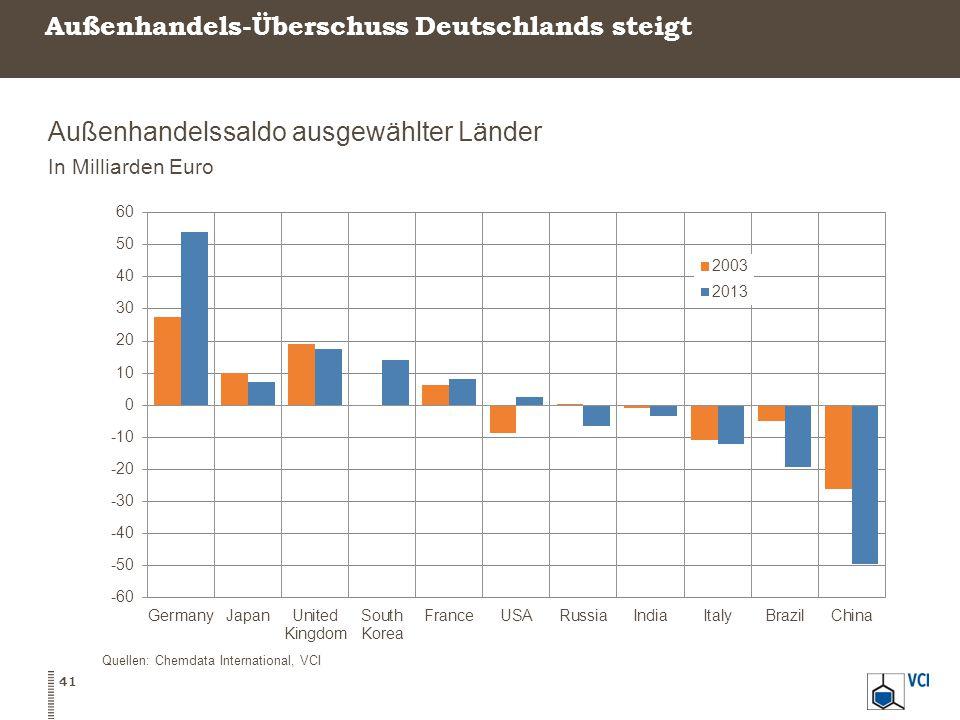 Außenhandels-Überschuss Deutschlands steigt