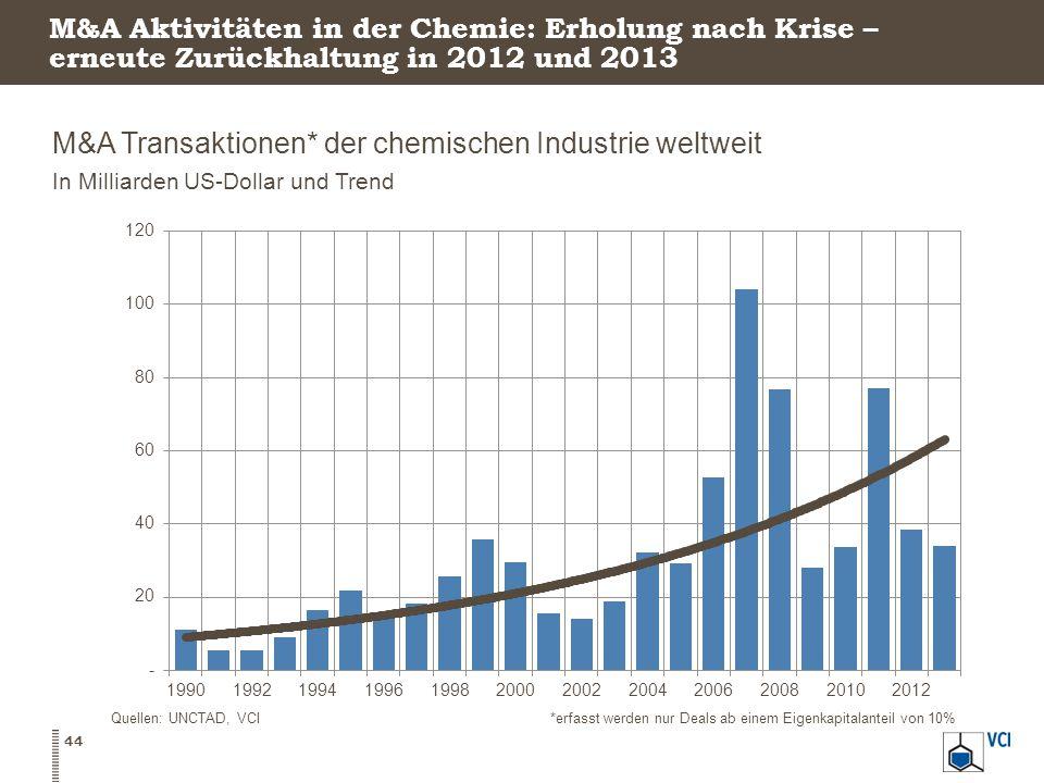 M&A Transaktionen* der chemischen Industrie weltweit