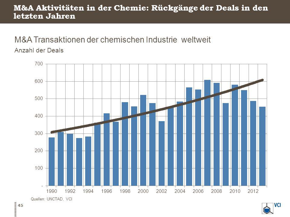 M&A Transaktionen der chemischen Industrie weltweit