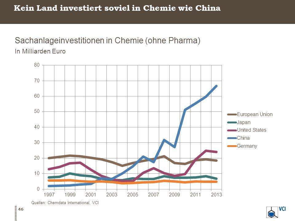 Kein Land investiert soviel in Chemie wie China