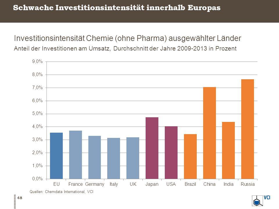 Schwache Investitionsintensität innerhalb Europas