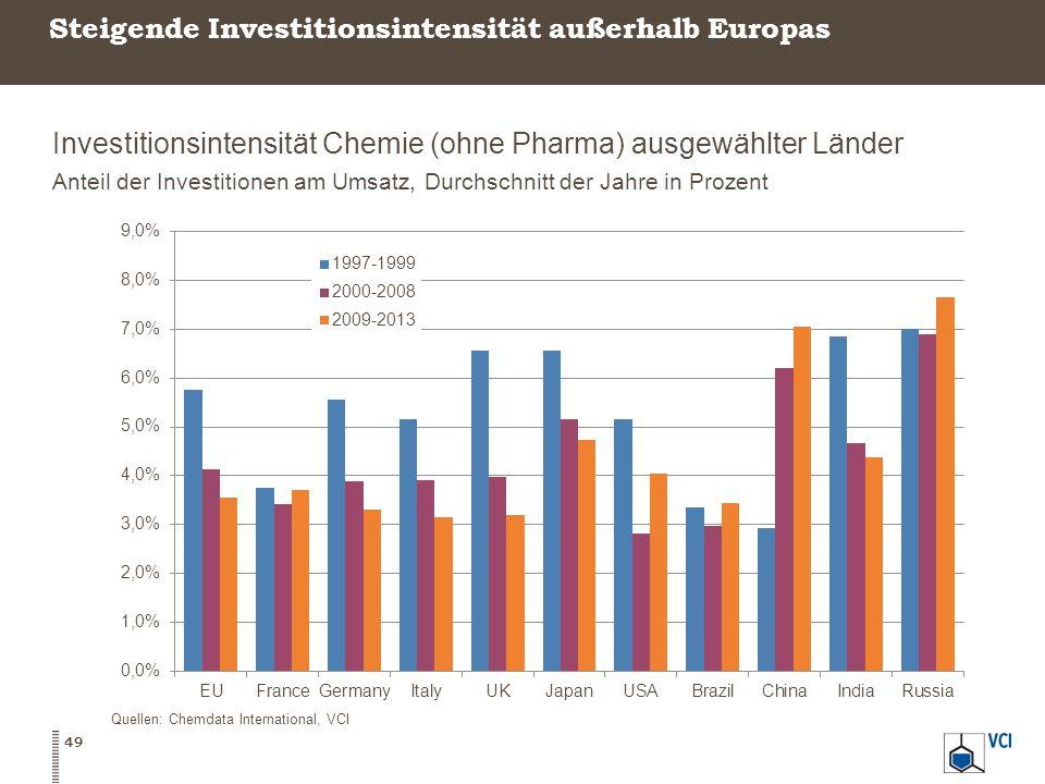 Steigende Investitionsintensität außerhalb Europas