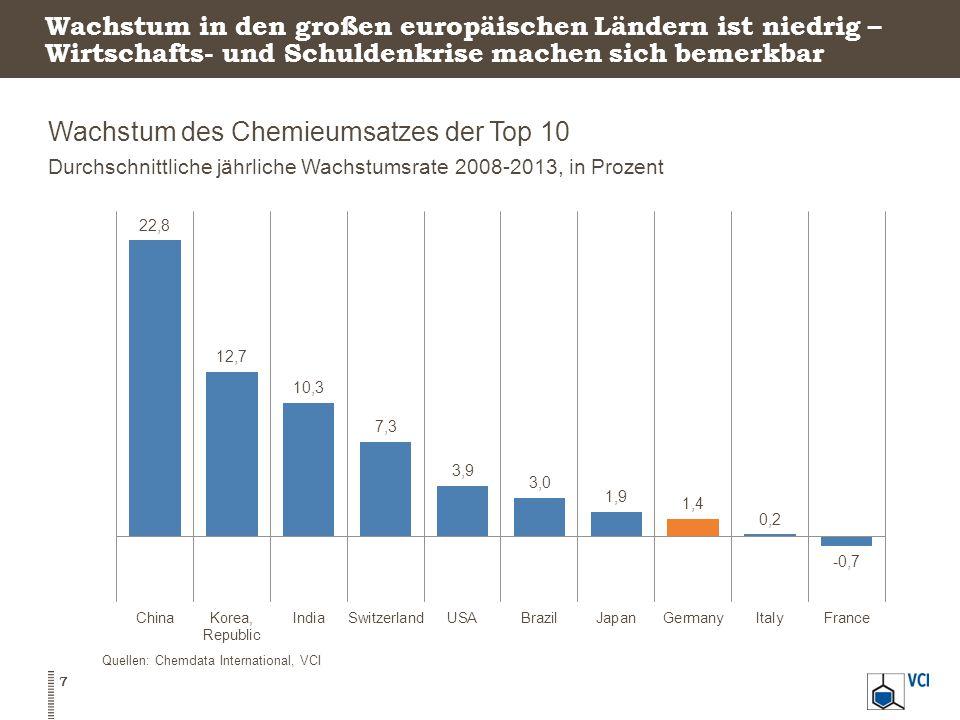 Wachstum des Chemieumsatzes der Top 10