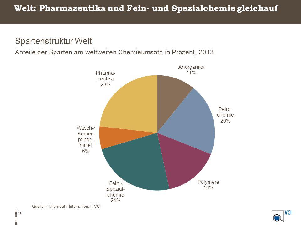 Welt: Pharmazeutika und Fein- und Spezialchemie gleichauf