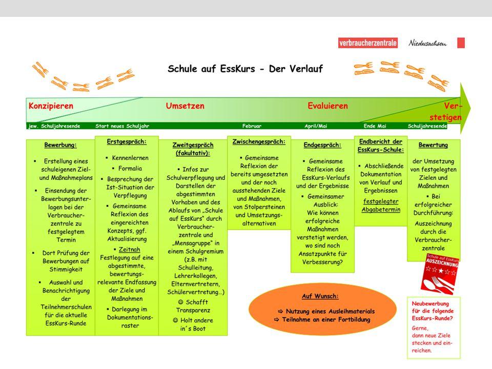 Prozessplan mit Rahmendaten für ein Schuljahr!